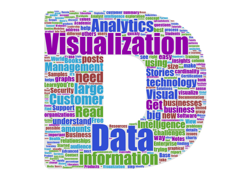 Data visualization word clouds